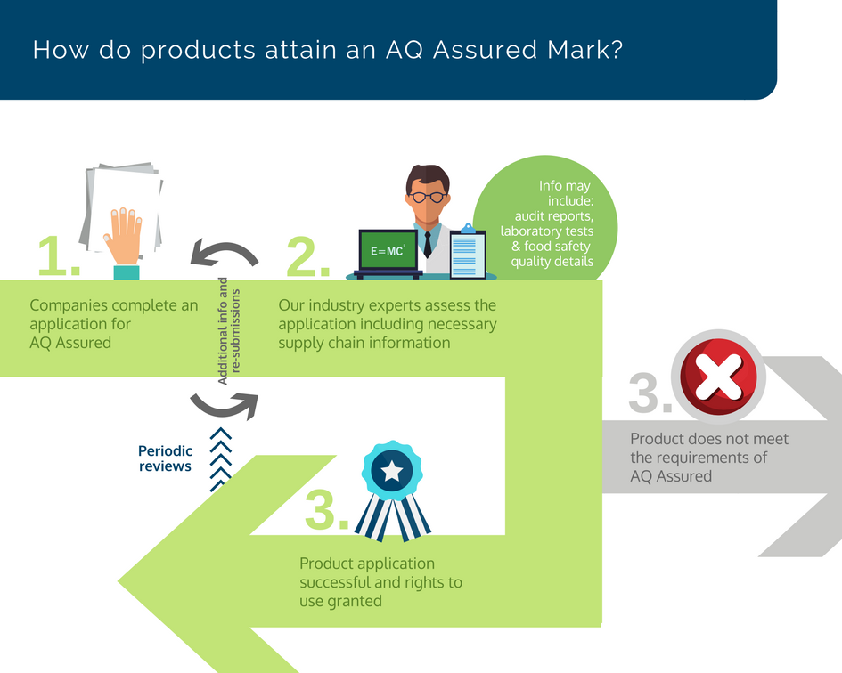 How To Apply For Aq Assured