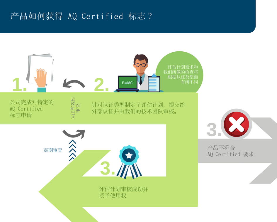 How To Apply For Aq Certified Cn